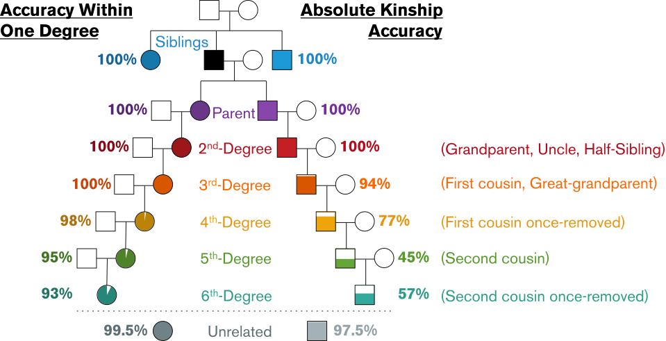 fhid snapshot kinship inference