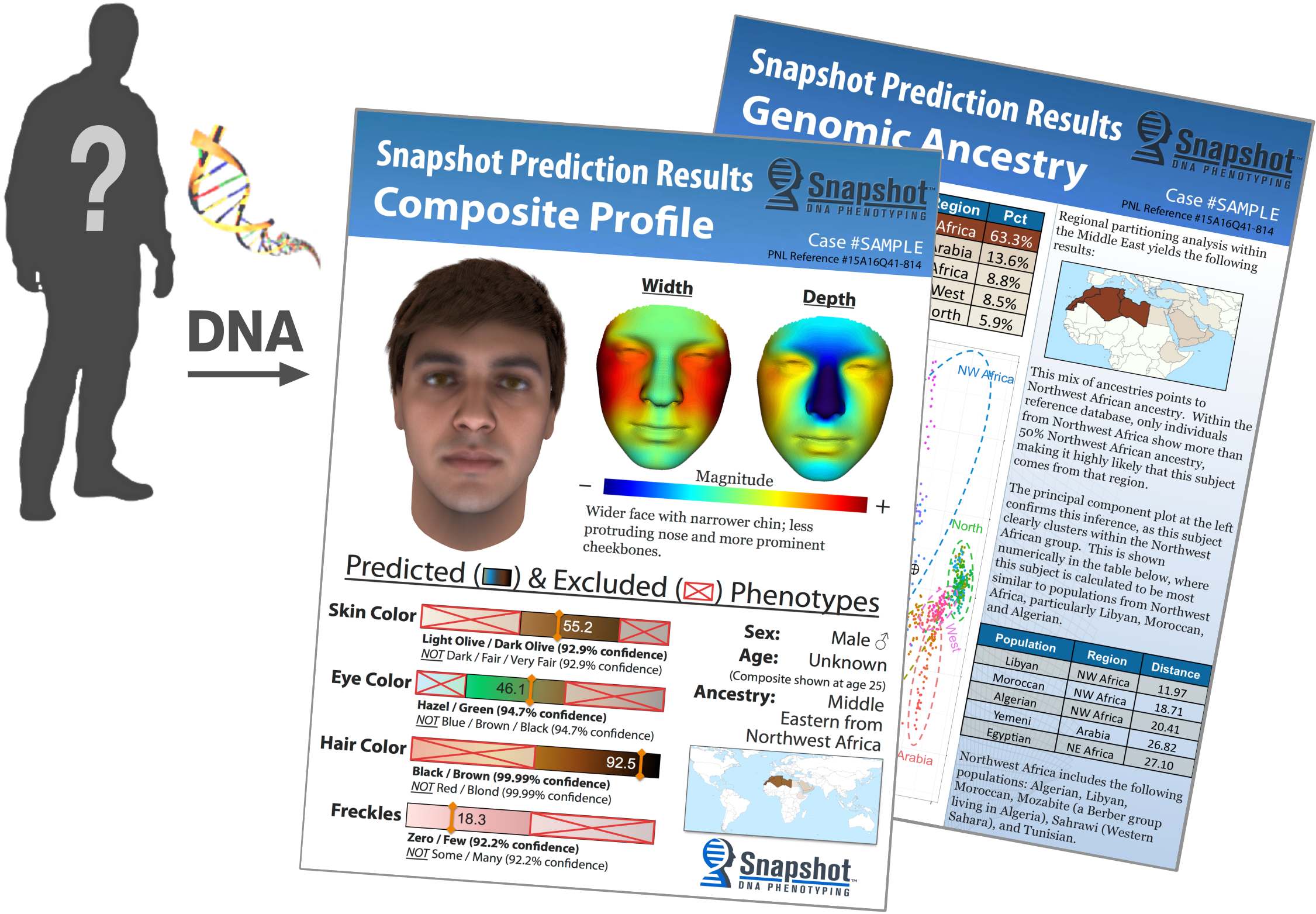 fhid snapshot dna phenotyping